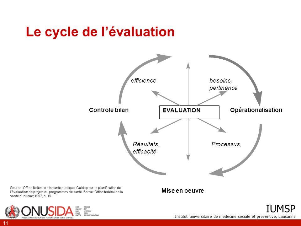 IUMSP Institut universitaire de médecine sociale et préventive, Lausanne 11 Le cycle de lévaluation Source Office fédéral de la santé publique. Guide