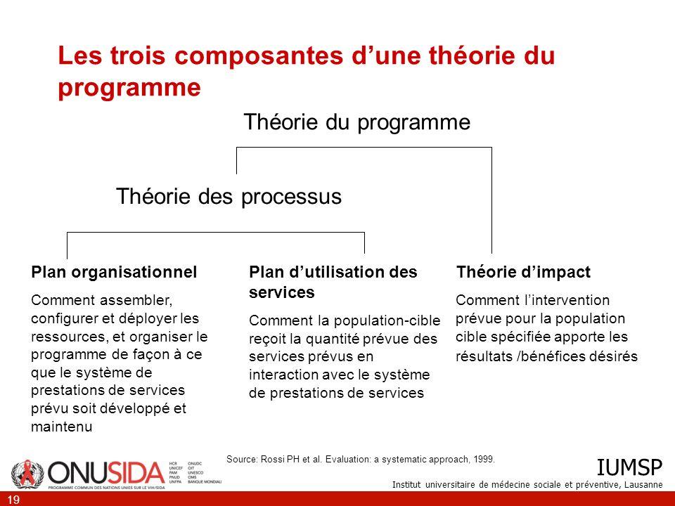 IUMSP Institut universitaire de médecine sociale et préventive, Lausanne 19 Les trois composantes dune théorie du programme Théorie du programme Théor