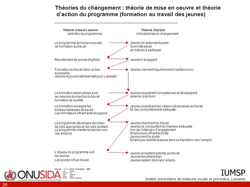 IUMSP Institut universitaire de médecine sociale et préventive, Lausanne 20