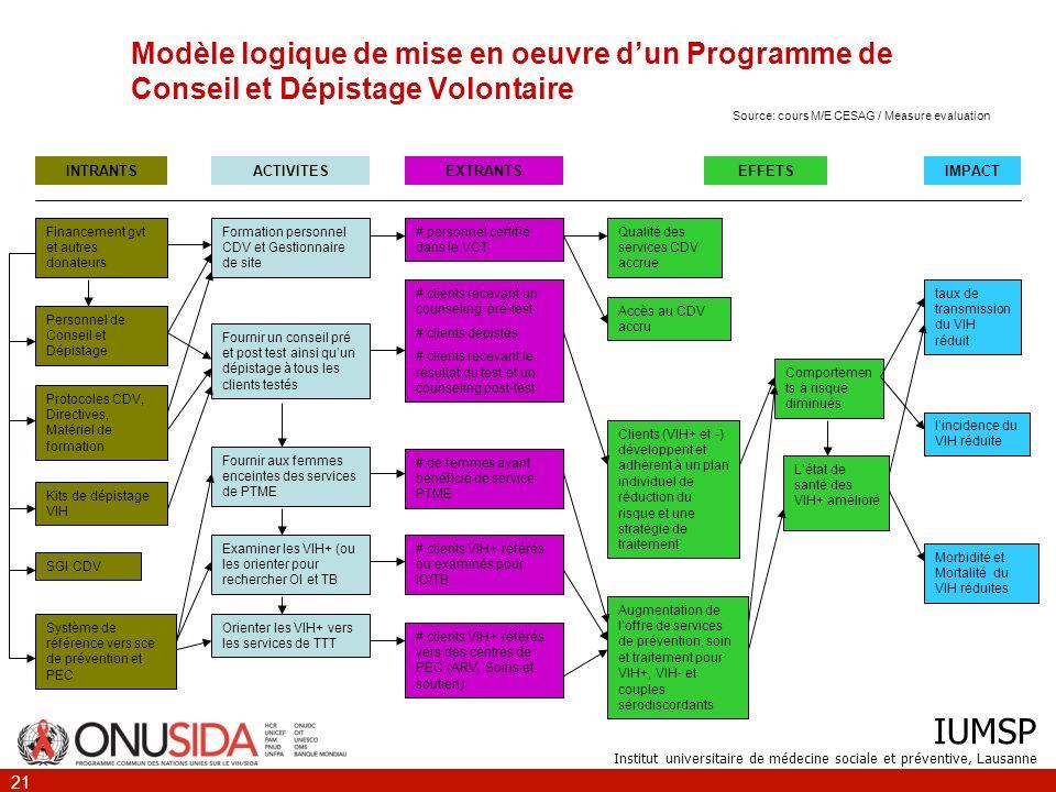 IUMSP Institut universitaire de médecine sociale et préventive, Lausanne 21 Modèle logique de mise en oeuvre dun Programme de Conseil et Dépistage Vol