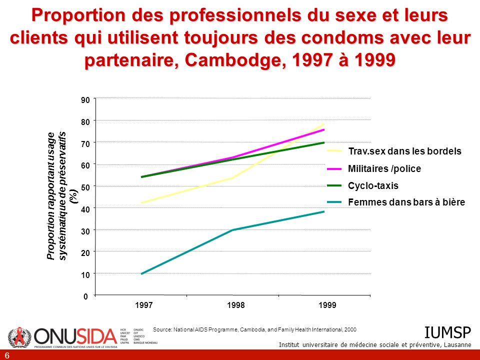 IUMSP Institut universitaire de médecine sociale et préventive, Lausanne 6 Proportion des professionnels du sexe et leurs clients qui utilisent toujou