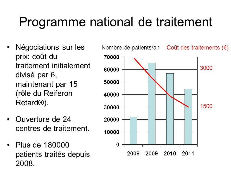 Programme national de traitement Négociations sur les prix: coût du traitement initialement divisé par 6, maintenant par 15 (rôle du Reiferon Retard®)