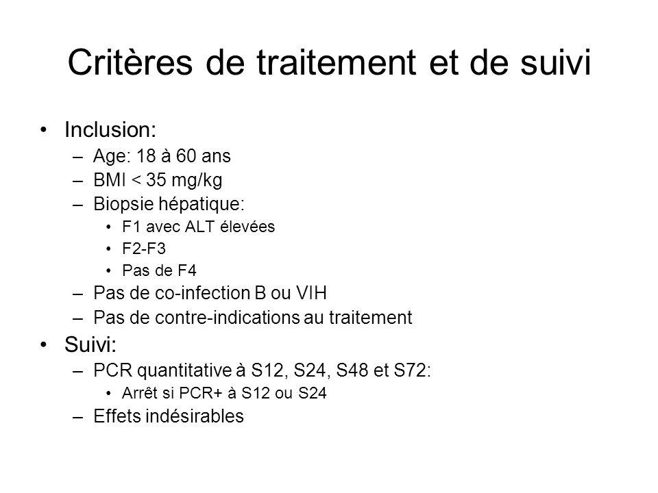 Critères de traitement et de suivi Inclusion: –Age: 18 à 60 ans –BMI < 35 mg/kg –Biopsie hépatique: F1 avec ALT élevées F2-F3 Pas de F4 –Pas de co-inf