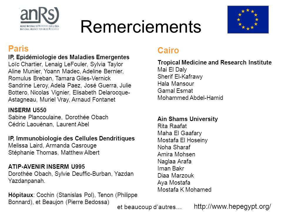 Remerciements Paris IP, Epidémiologie des Maladies Emergentes Loïc Chartier, Lenaig LeFouler, Sylvia Taylor Aline Munier, Yoann Madec, Adeline Bernier