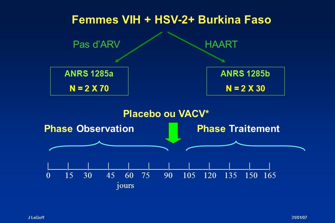J LeGoff31/01/07 ANRS 1285a Proportion de femmes ayant un portage génital VIH par visite et par bras Phase observation Phase traitement