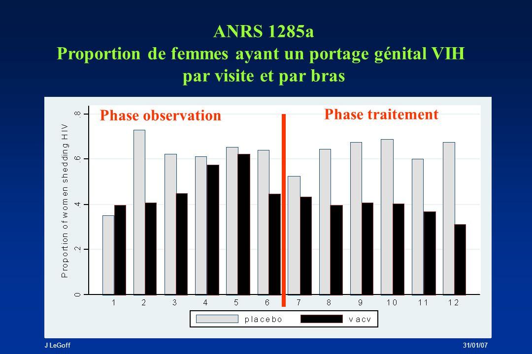 J LeGoff31/01/07 Impact du VACV sur la fréquence de détection de lARN VIH-1 génital ANRS 1285 a ANRS 1285 b sans HAARTavec HAART (n=136) (n=60) % visites avec excrétion O.R.: 0,47 O.R.: 1,00 génitale VIH-1 IC95%: 0,28-0,78 IC95%: 0,39-2,56 (p=0.003) (p=1,00) si excrétion phase dobservation: O.R.: 0,27 IC95%: 0,07-0,99 (p=0.048) Fréquence du portage génital VIH-1 (analyse par femme) O.R.: 0,41 O.R.: 0,90 IC95%: 0,21-0,80 IC95%: 0,31-2,62 (p=0,009) (p=0,85)
