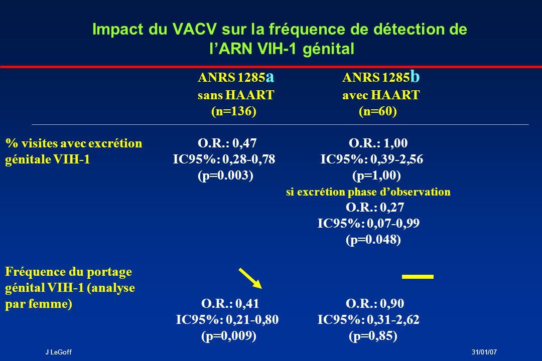 J LeGoff31/01/07 Impact du VACV sur la quantité dARN VIH-1 génital et plasmatique ANRS 1285 a ANRS 1285 b sans HAARTavec HAART (n=136) (n=60) Quantité ARN VIH-1- 0,41 Log 10 # - 0,33 Log 10 * génital IC95%:-0.21, -0.80 IC95%:-0.80, 0.16 (p=0,009) (p=0,19) si excrétion phase dobservation: -0,71 Log 10 * IC95%: -1,27, -0,14 (p=0.013) Quantité ARN VIH-1- 0,58 Log 10 # - 0,41 Log 10 * plasmatique IC95%:-0.79, -0.37 IC95%:-1.35, 0.53 (p<0,001) (p=0,39) # Analyse par femme (comparaison moyenne ARN VIH-1 par bras et phase) * Analyse par visite, parmi visites avec ARN VIH-1 détectable