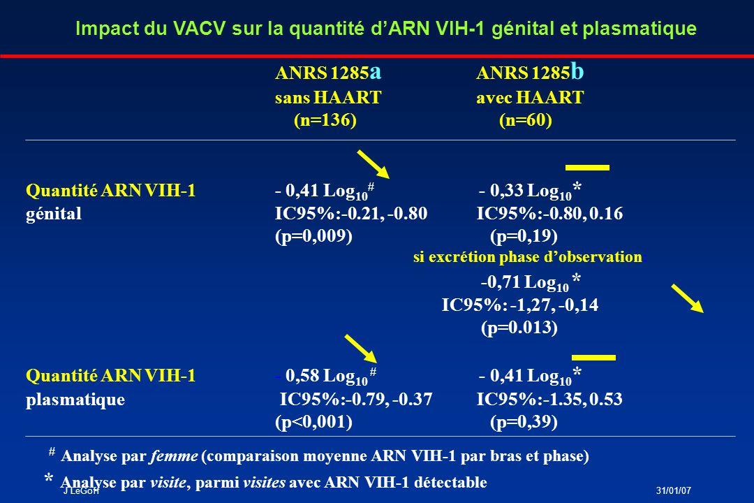 J LeGoff31/01/07 Impact du VACV sur la fréquence de détection de lADN HSV-2 génital et des épisodes symptômatiques ANRS 1285 a ANRS 1285 b sans HAARTavec HAART (n=136) (n=60) % visites avec ADN O.R.: 0,24 O.R.: 0,37 HSV-2 détectable IC95%: 0,11-0,51 IC95%: 0,13-1,05 (p<0,001) (p=0,06) ADN HSV-2 génital- 0,14 Log 10 * - 1,18 Log 10 * (visites) (p=0,77) (p=0,12) Episodes dulcérations RR=0.16 - génitales (p=0,002) * Analyse par visite, parmi visites avec ADN HSV-2 détectable