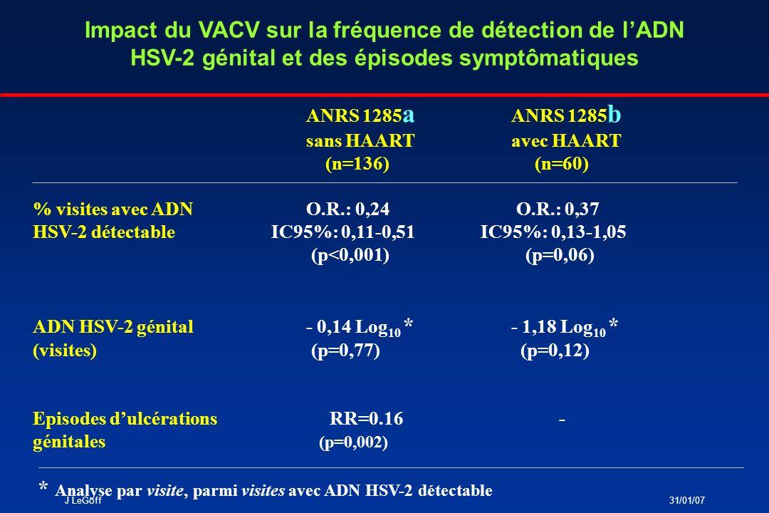 J LeGoff31/01/07 Impact du VACV sur la réplication VIH-1 Chez les patientes sans ARV 50% de lexcrétion VIH génitale 0,4 log CV génitale 0,6 log CV plasmatique Chez les patientes avec HAART Impact sur lexcrétion et la CV génitale chez les patientes répliquant le VIH avant traitement par VACV