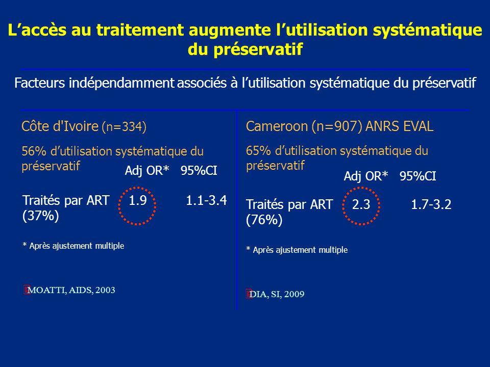 Laccès au traitement augmente lutilisation systématique du préservatif Adj OR* 95%CI Traités par ART 1.9 1.1-3.4 (37%) * Après ajustement multiple Facteurs indépendamment associés à lutilisation systématique du préservatif MOATTI, AIDS, 2003 Adj OR* 95%CI Traités par ART 2.3 1.7-3.2 (76%) * Après ajustement multiple Cameroon (n=907) ANRS EVAL 65% dutilisation systématique du préservatif DIA, SI, 2009 Côte d Ivoire (n=334) 56% dutilisation systématique du préservatif