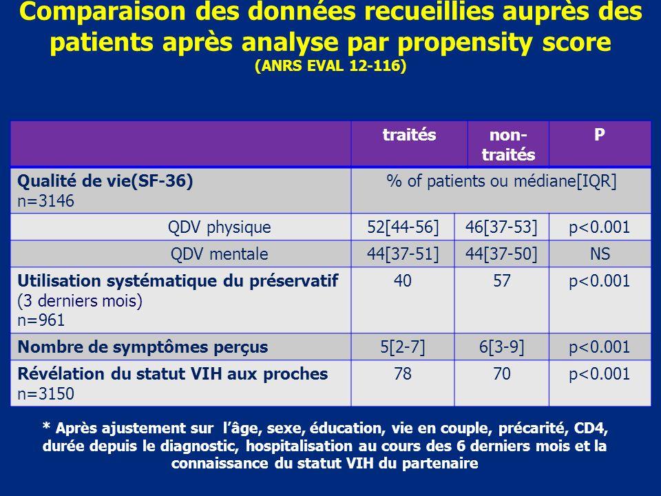 Comparaison des données recueillies auprès des patients après analyse par propensity score (ANRS EVAL 12-116) traitésnon- traités P Qualité de vie(SF-36) n=3146 % of patients ou médiane[IQR] QDV physique52[44-56]46[37-53]p<0.001 QDV mentale44[37-51]44[37-50]NS Utilisation systématique du préservatif (3 derniers mois) n=961 4057p<0.001 Nombre de symptômes perçus5[2-7]6[3-9]p<0.001 Révélation du statut VIH aux proches n=3150 7870p<0.001 * Après ajustement sur lâge, sexe, éducation, vie en couple, précarité, CD4, durée depuis le diagnostic, hospitalisation au cours des 6 derniers mois et la connaissance du statut VIH du partenaire