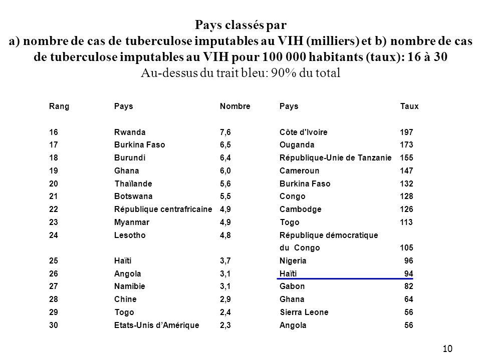 10 Pays classés par a) nombre de cas de tuberculose imputables au VIH (milliers) et b) nombre de cas de tuberculose imputables au VIH pour 100 000 habitants (taux): 16 à 30 Au-dessus du trait bleu: 90% du total RangPaysNombrePaysTaux 16Rwanda7,6Côte d Ivoire197 17Burkina Faso6,5Ouganda173 18Burundi6,4République-Unie de Tanzanie155 19Ghana6,0Cameroun147 20Thaïlande5,6Burkina Faso132 21Botswana5,5Congo128 22République centrafricaine 4,9Cambodge126 23Myanmar4,9Togo113 24Lesotho4,8République démocratique du Congo105 25Haïti3,7Nigeria 96 26Angola3,1Haïti 94 27Namibie3,1Gabon 82 28Chine2,9Ghana 64 29Togo2,4Sierra Leone 56 30Etats-Unis dAmérique2,3Angola 56