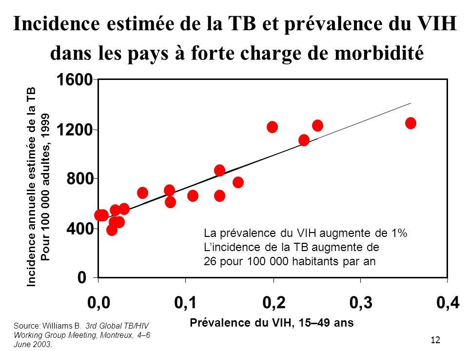 12 Incidence estimée de la TB et prévalence du VIH dans les pays à forte charge de morbidité 0 400 800 1200 1600 0,00,10,20,30,4 Prévalence du VIH, 15–49 ans Incidence annuelle estimée de la TB Pour 100 000 adultes, 1999 La prévalence du VIH augmente de 1% Lincidence de la TB augmente de 26 pour 100 000 habitants par an Source: Williams B.