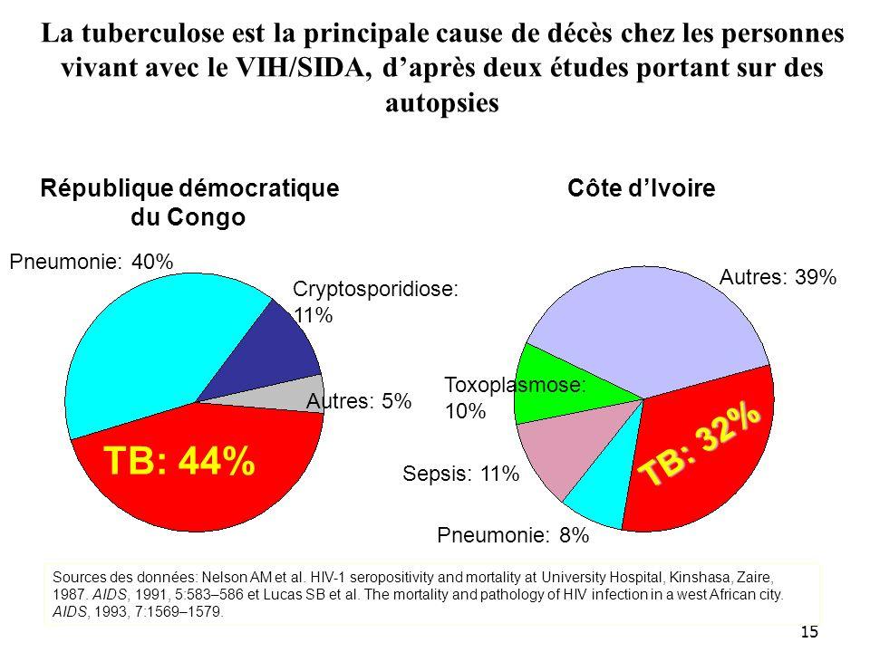 15 La tuberculose est la principale cause de décès chez les personnes vivant avec le VIH/SIDA, daprès deux études portant sur des autopsies République démocratique du Congo Côte dIvoire TB: 44% TB: 32% Sources des données: Nelson AM et al.