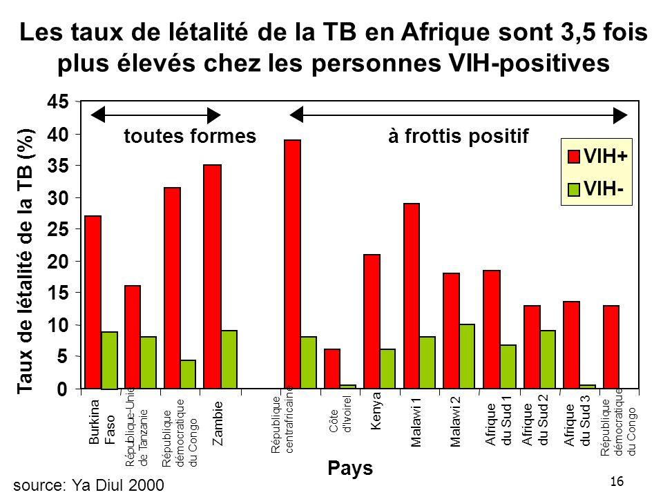 16 Les taux de létalité de la TB en Afrique sont 3,5 fois plus élevés chez les personnes VIH-positives 0 5 10 15 20 25 30 35 40 45 Burkina Faso République-Unie de Tanzanie République démocratique du Congo Zambie République centrafricaine Côte d IvoireI Kenya Malawi 1Malawi 2 Afrique du Sud 1 Afrique du Sud 2 Afrique du Sud 3 République démocratique du Congo Pays Taux de létalité de la TB (%) VIH+ VIH- toutes formesà frottis positif source: Ya Diul 2000