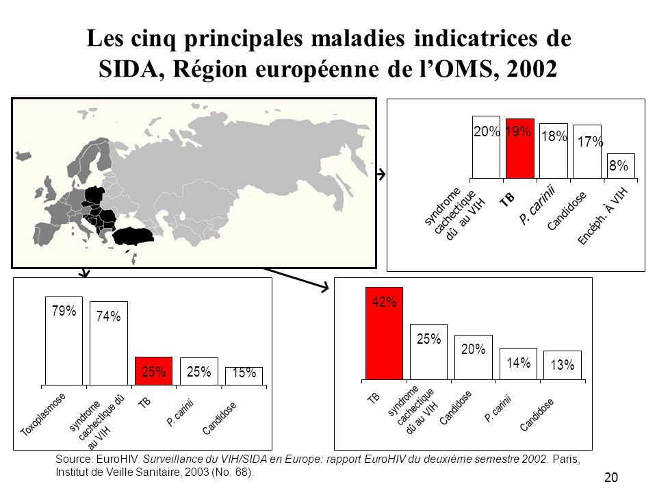 20 Les cinq principales maladies indicatrices de SIDA, Région européenne de lOMS, 2002 Source: EuroHIV. Surveillance du VIH/SIDA en Europe: rapport Eu