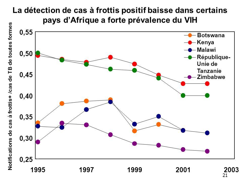 21 La détection de cas à frottis positif baisse dans certains pays dAfrique a forte prévalence du VIH 0,25 0,30 0,35 0,40 0,45 0,50 0,55 19951997199920012003 Notifications de cas à frottis+ /cas de TB de toutes formes Botswana Zimbabwe Kenya Malawi République- Unie de Tanzanie