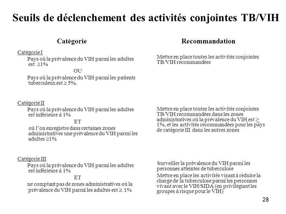 28 Seuils de déclenchement des activités conjointes TB/VIH Catégorie I Pays où la prévalence du VIH parmi les adultes est 1% OU Pays où la prévalence