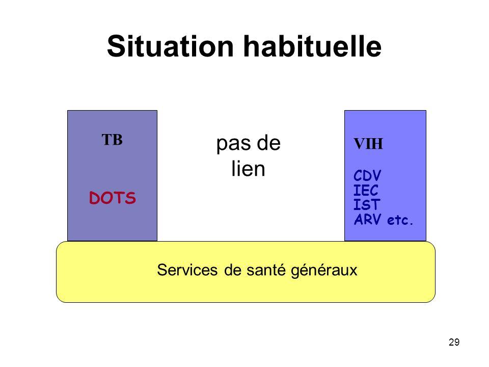 29 Situation habituelle TB DOTS VIH CDV IEC IST ARV etc. Services de santé généraux pas de lien