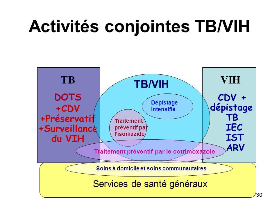30 Activités conjointes TB/VIH TB DOTS +CDV +Préservatif +Surveillance du VIH VIH CDV + dépistage TB IEC IST ARV Services de santé généraux Dépistage intensifié Traitement préventif par lisoniazide Traitement préventif par le cotrimoxazole TB/VIH Soins à domicile et soins communautaires