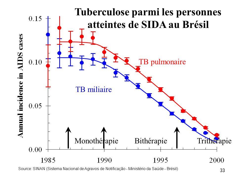 33 TB pulmonaire TB miliaire Monothérapie Bithérapie Trithérapie Tuberculose parmi les personnes atteintes de SIDA au Brésil Source: SINAN (Sistema Nacional de Agravos de Notificação - Ministério da Saúde - Brésil)