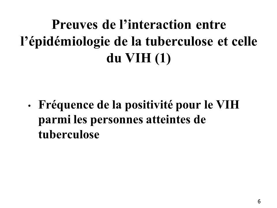 6 Preuves de linteraction entre lépidémiologie de la tuberculose et celle du VIH (1) Fréquence de la positivité pour le VIH parmi les personnes atteintes de tuberculose