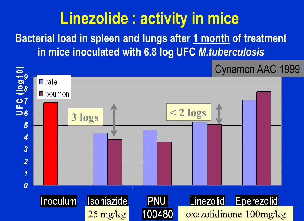 Linezolide : activity in mice Cynamon AAC 1999 Bacterial load in spleen and lungs after 1 month of treatment in mice inoculated with 6.8 log UFC M.tub