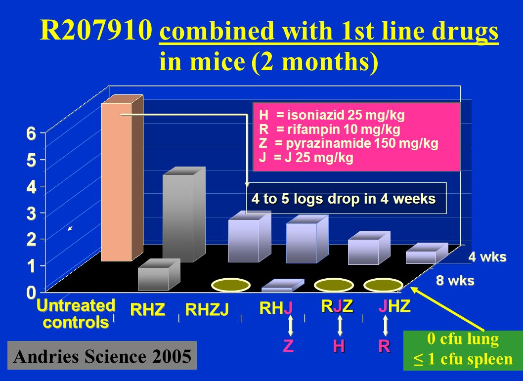 Relapses 3 months after stopping treatment in mice : impact of R207910 J: R207910 R: rifampicine H : isoniazide Z: pyrazinamide Veziris AJRCCM 2008 2 JRZ + 2 JR Tt standard %