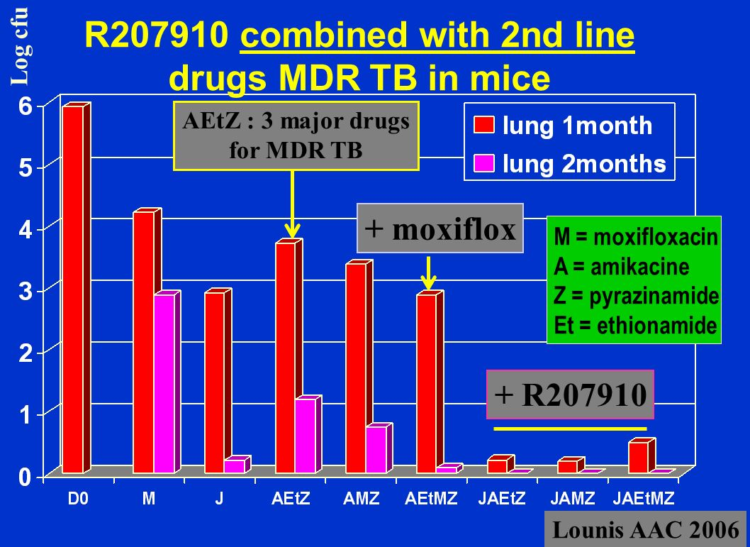 R207910 combined with 2nd line drugs MDR TB in mice M = moxifloxacin A = amikacine Z = pyrazinamide Et = ethionamide + R207910 AEtZ : 3 major drugs fo