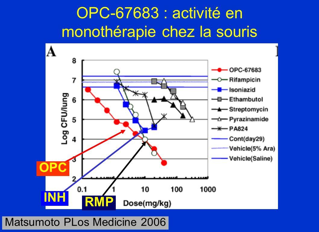 OPC-67683 : activité en monothérapie chez la souris Matsumoto PLos Medicine 2006 OPC INH RMP