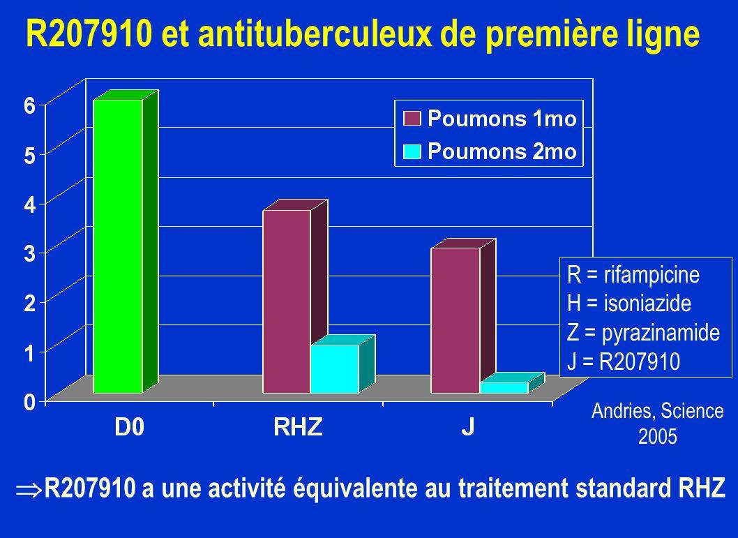 R207910 et antituberculeux de première ligne R207910 a une activité équivalente au traitement standard RHZ R = rifampicine H = isoniazide Z = pyrazina