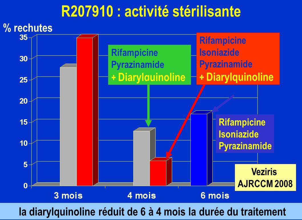R207910 : activité stérilisante % rechutes Rifampicine Isoniazide Pyrazinamide la diarylquinoline réduit de 6 à 4 mois la durée du traitement Rifampic