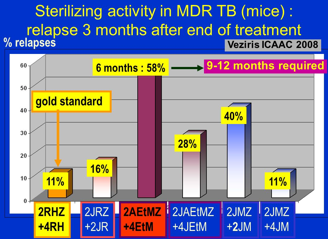 Sterilizing activity in MDR TB (mice) : relapse 3 months after end of treatment % relapses 11% 16% 6 months : 58% 28% 40% 11% 2RHZ +4RH 2JRZ +2JR 2AEt