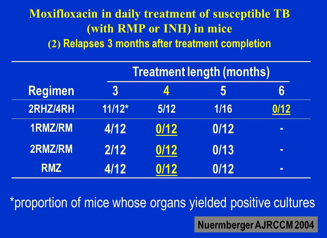 Moxifloxacin in man HRZ + ethambutol or moxifloxacine (2 groups) 336 patients, 277 (82%) evaluable 206 (74%) with caverna 60 (22%) HIV+ 71% culture negativation at 2 months in both groups More culture negativation at 1 month with moxifloxacin more nausea (22 vs 9%) with moxifloxacin Same rate of lost of follow up Burman AJRCCM 2006