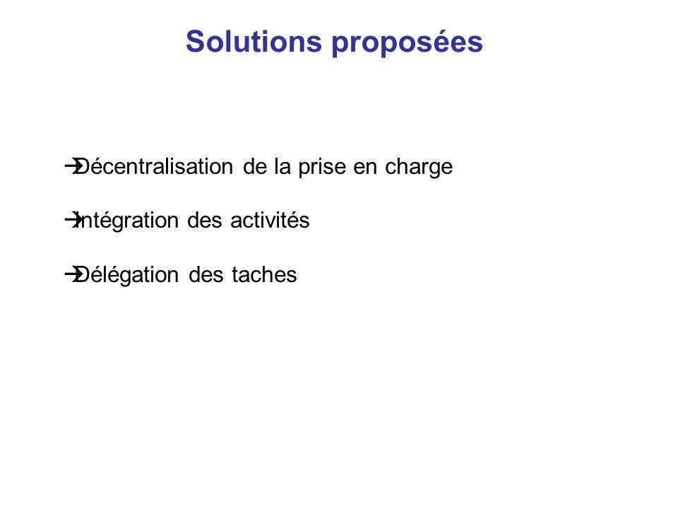 Solutions proposées Décentralisation de la prise en charge Intégration des activités Délégation des taches