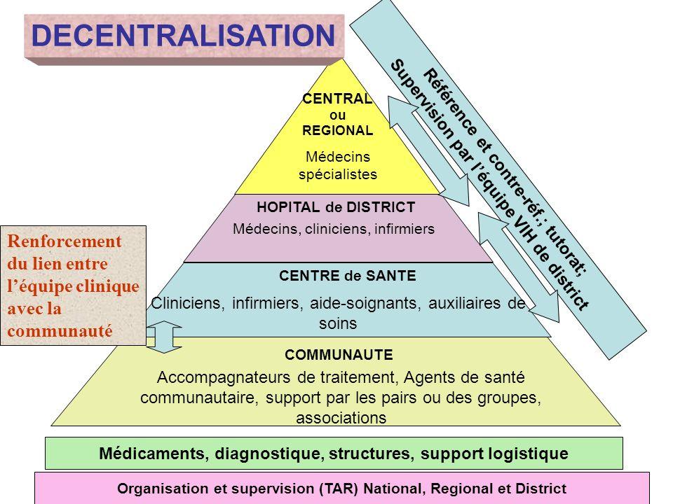CENTRAL ou REGIONAL HOPITAL de DISTRICT COMMUNAUTE Cliniciens, infirmiers, aide-soignants, auxiliaires de soins Accompagnateurs de traitement, Agents