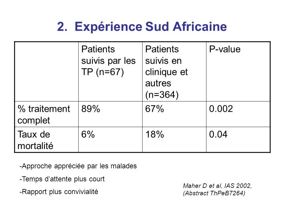 2. Expérience Sud Africaine Patients suivis par les TP (n=67) Patients suivis en clinique et autres (n=364) P-value % traitement complet 89%67%0.002 T