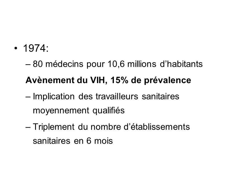 1974: –80 médecins pour 10,6 millions dhabitants Avènement du VIH, 15% de prévalence –Implication des travailleurs sanitaires moyennement qualifiés –Triplement du nombre détablissements sanitaires en 6 mois