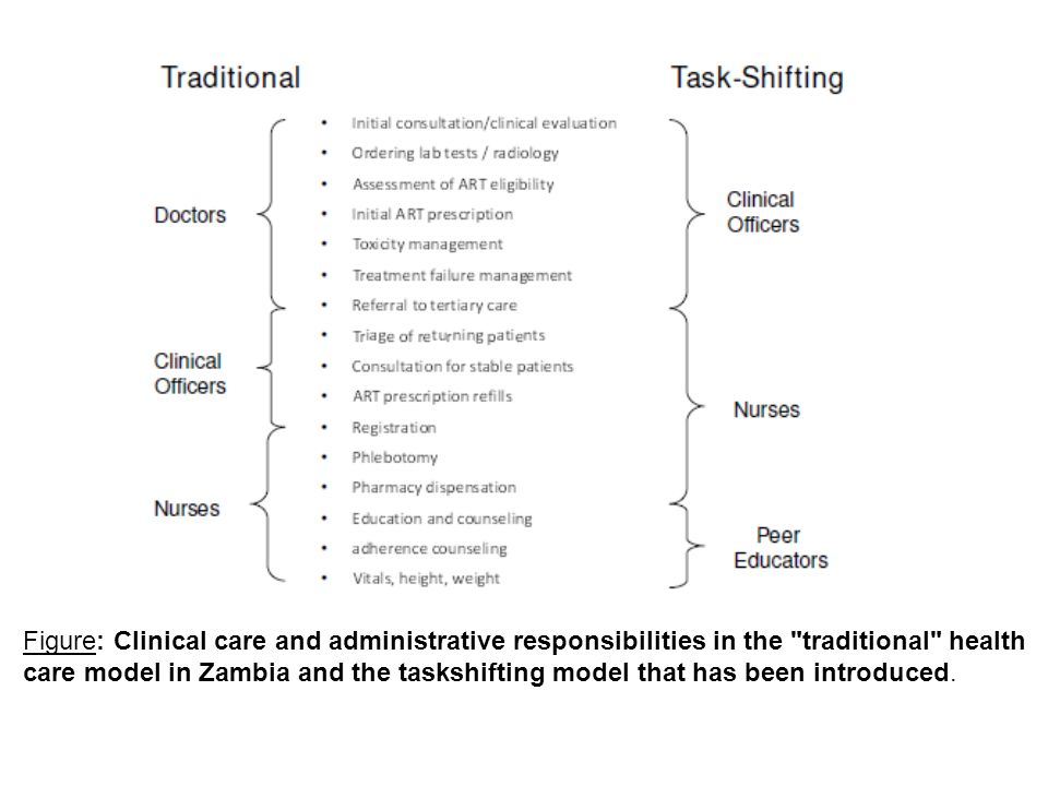 Figure: Clinical care and administrative responsibilities in the traditional health care model in Zambia and the taskshifting model that has been introduced.