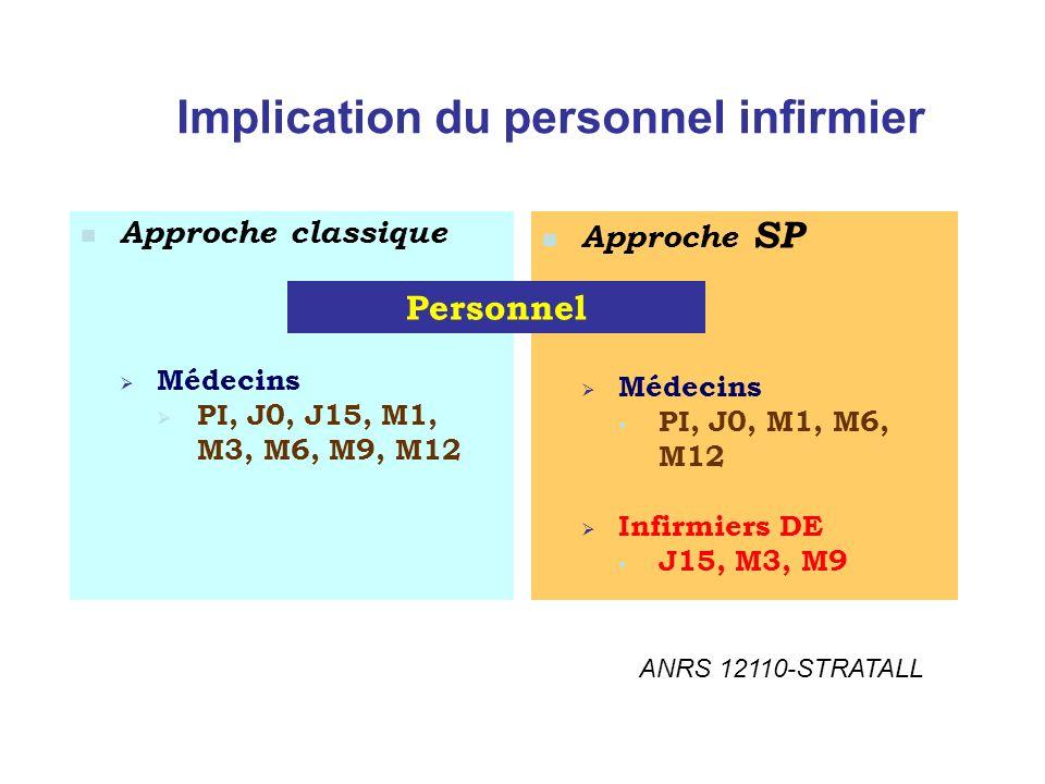 Implication du personnel infirmier Approche classique Médecins PI, J0, J15, M1, M3, M6, M9, M12 Approche SP Médecins PI, J0, M1, M6, M12 Infirmiers DE J15, M3, M9 Personnel ANRS 12110-STRATALL