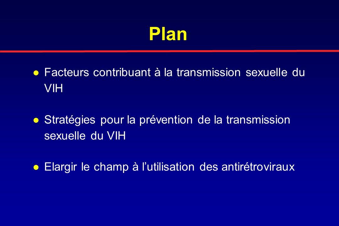 Transmission du VIH Sexuelle dans 75% des cas aux USA (CDC, 2004) >90% dans les PED (Gouws, STI 2006; OMS, 2008) Autres –Maternelle –Intraveineuse (IDU).