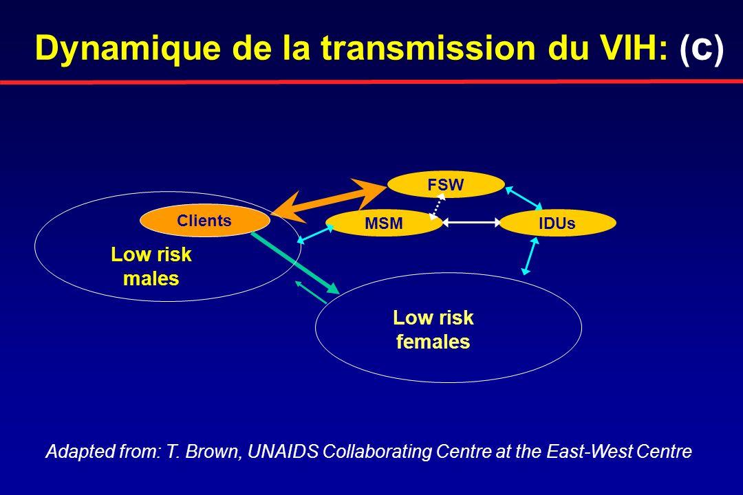 Le VIH accroît la sévérité et la durée de certaines IST Certaines IST facilitent la transmission du VIH en accroissant linfectiosité des personnes VIH-positives et/ou la susceptibilité des personnes VIH-négatives IST et VIH: Epidemiological synergy ISTVIH