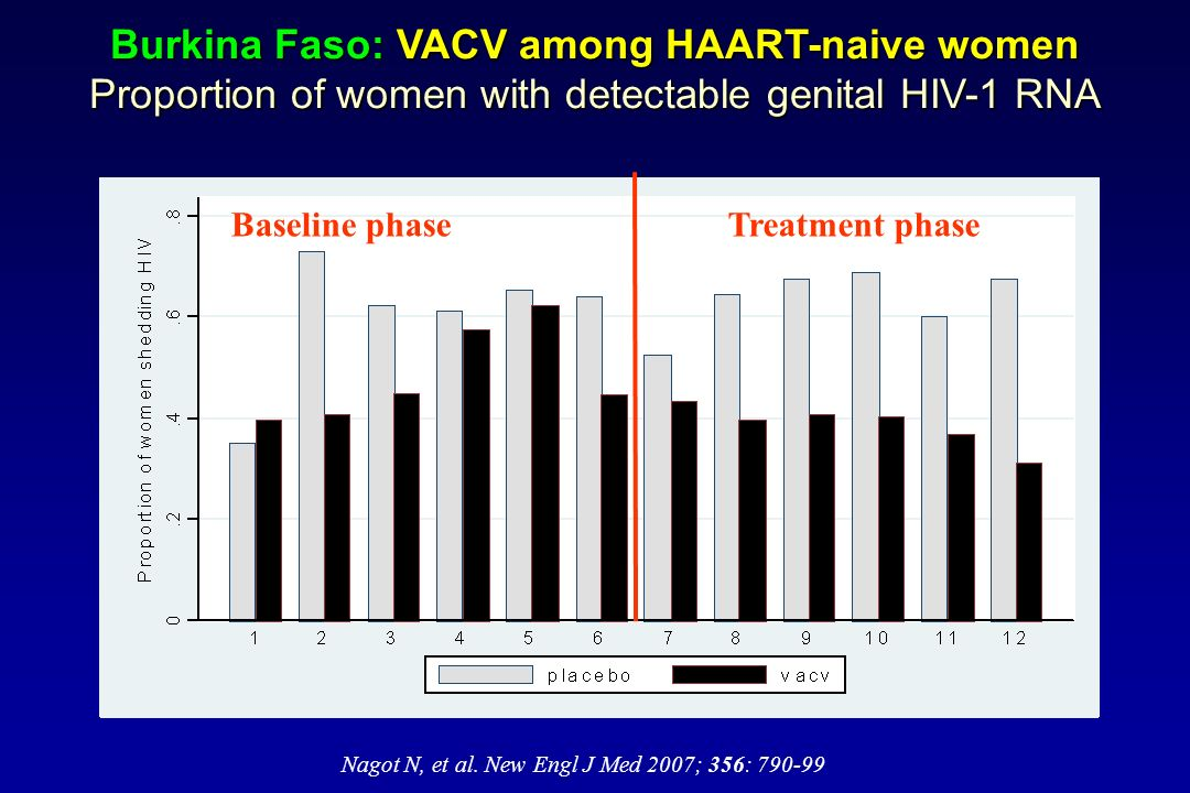 Burkina Faso: VACV among HAART-naive women Proportion of women with detectable genital HIV-1 RNA Baseline phaseTreatment phase Nagot N, et al. New Eng