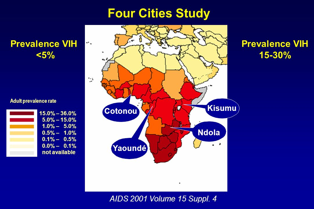 VIH Age aux premiers rapports Age au marriage Différence dage entre époux HSV-2 Absence de circoncision Résumé des facteurs influençant lépidemiologie différentielle du VIH dans la 4-cities study