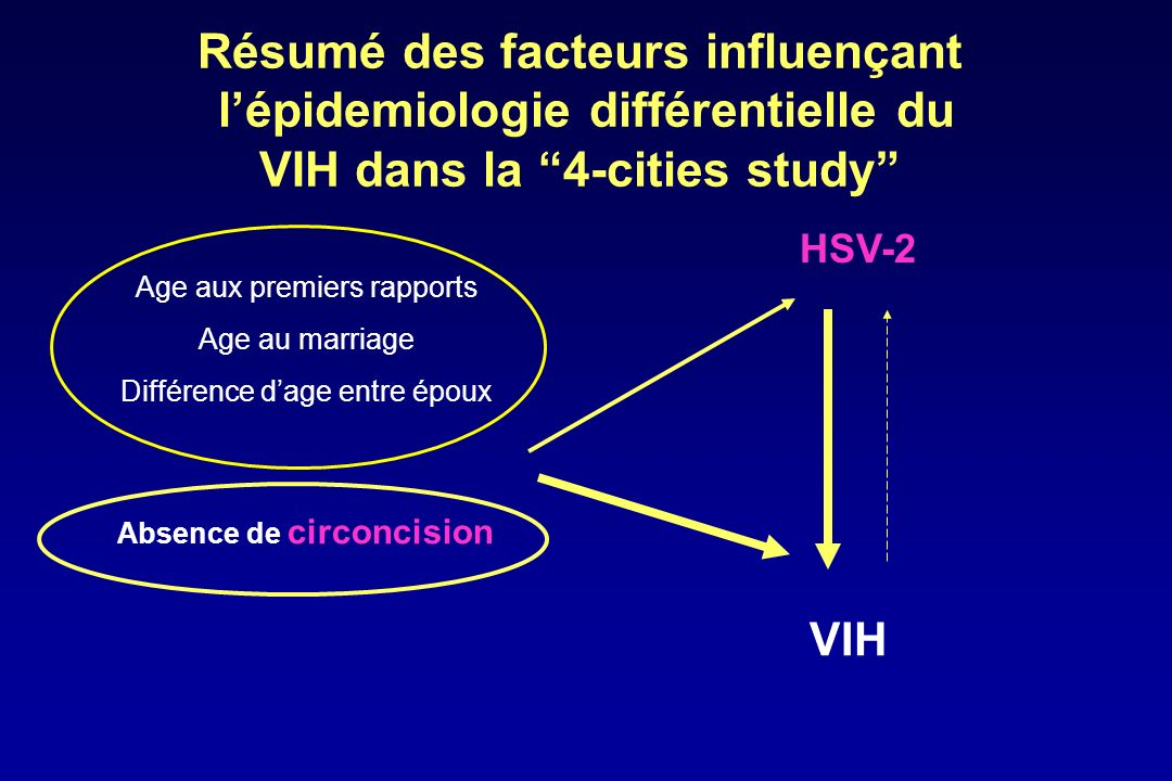 HIV incidence over 2 years in intervention and control communities in the Mwanza trial Grosskurth H et al, Lancet 1995; 346: 530-6.