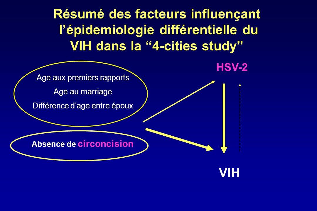 Stratégies de contrôle pour la prévention de la transmission sexuelle du VIH R 0 = c ß D Réduire lexposition (c) Réduire le risque de transmission (ß) Réduire la durée dinfectiosité (D)
