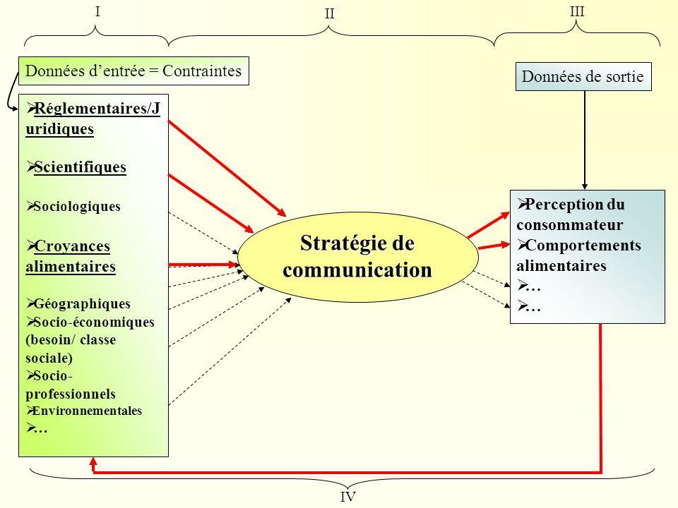 Environnement Réglementaire Problèmes en France autour dune absence de définition claire et précise (Causes / Conséquences).