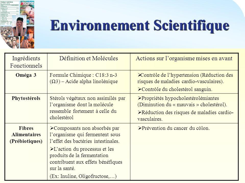 Environnement Scientifique Ingrédients Fonctionnels Définition et Molécules Actions sur lorganisme mises en avant Probiotiques Appelés également bactéries ou ferments.