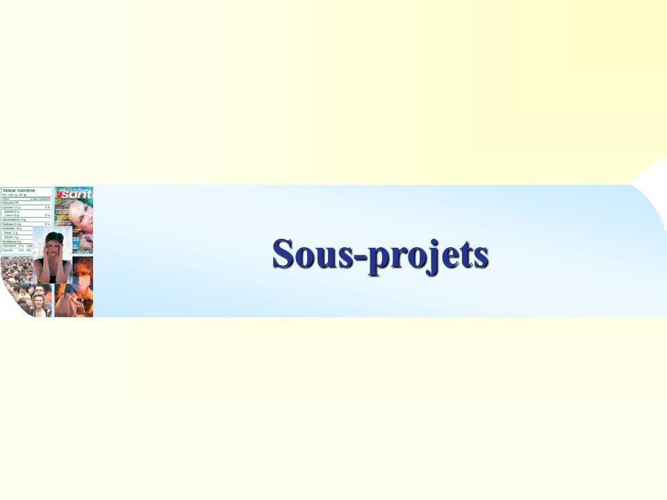 Sous-Projet n°1 Aliments fonctionnels et modes de distributions Samya Tizaoui, Rajaa Boudouhi