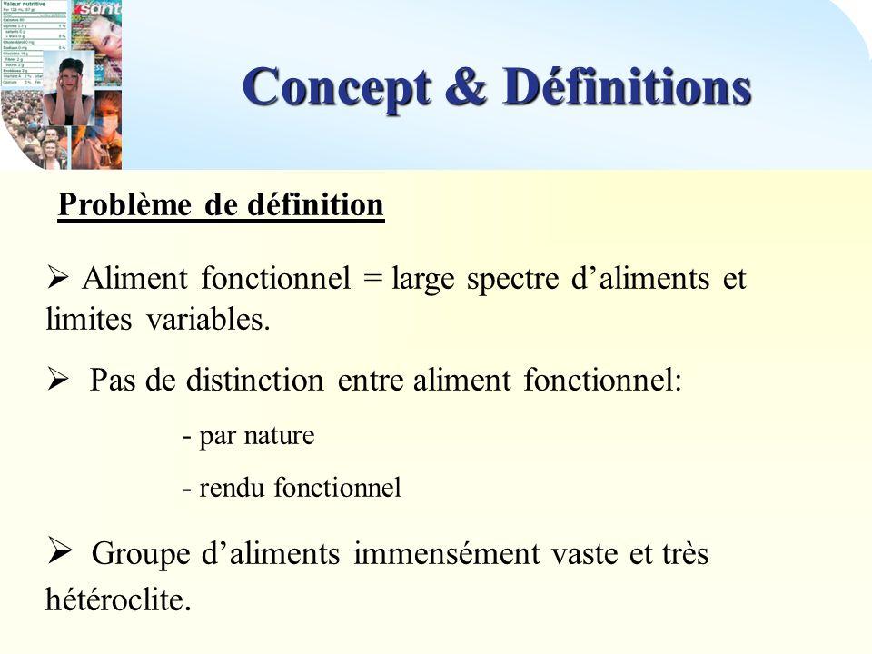 Chiffres clés En 2003 : En 2003 : Le marché français des aliments santé représente 5,1 milliards d : (croissance de 12,9% par rapport à 2002) - - Aliments allégés : 2,8 milliard d - - Aliments fonctionnels : 1,4 milliards d (~ 1% du marché des aliments) - - Compléments alimentaires : 0,5 milliard d - - Aliments diététiques : 0,4 milliard d Concept & Définitions Chiffres-clés Source: « Aliments fonctionnels » 16 juin 2005 Institut Pasteur de Lille